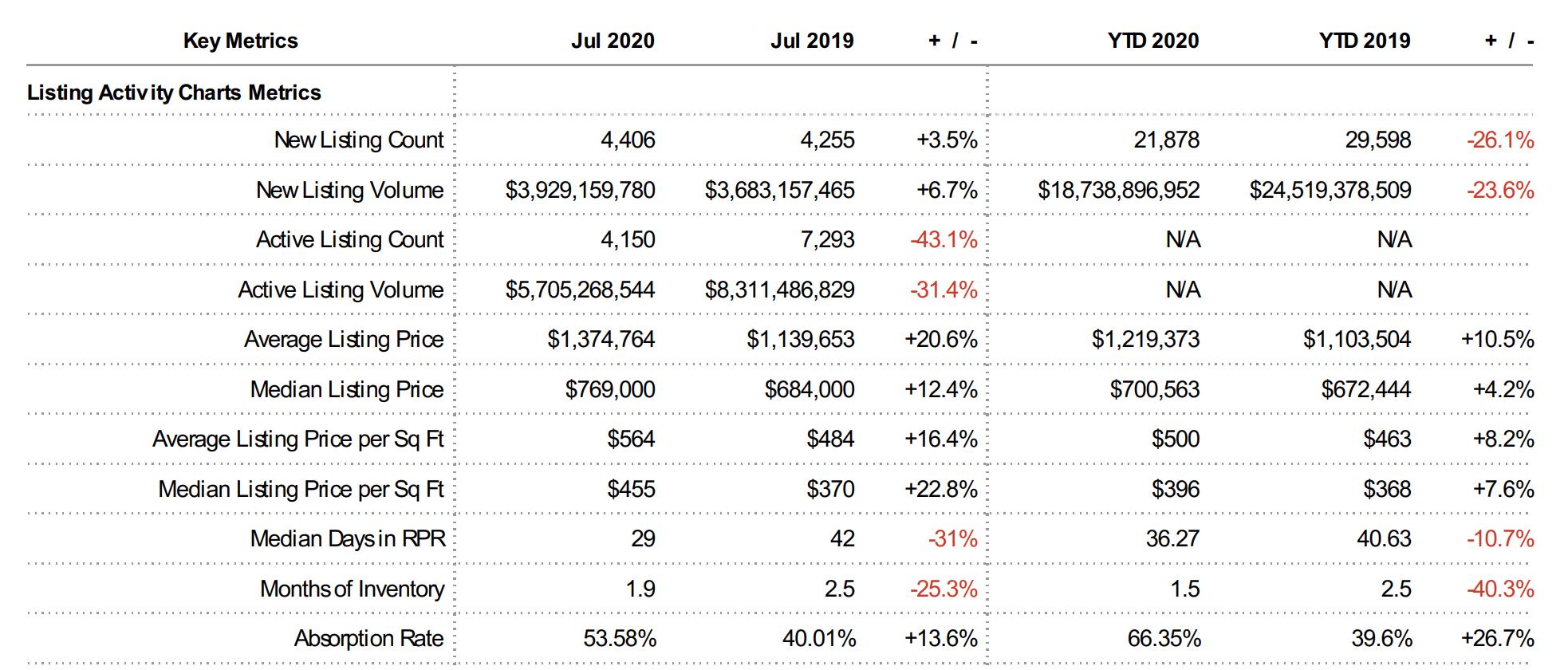 August 2020 Market Report - San Diego